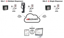 How the B.SMART fuel management system works