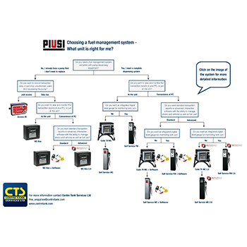 FMS Flowchart by CTS
