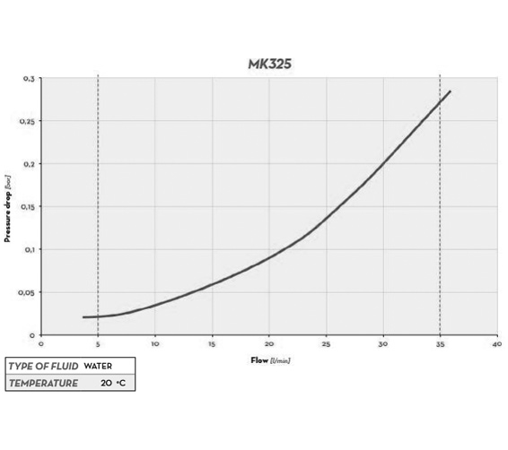 Pressure Curve for this product